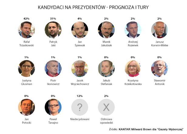 Prognoza wyników pierwszej tury wyborów prezydenckich tvn24.pl