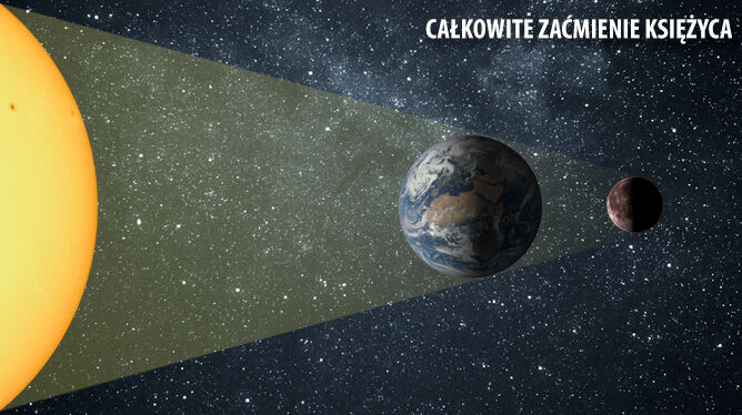 Jak powstaje całkowite zaćmienie Księżyca? (TVN24)